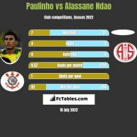 Paulinho vs Alassane Ndao h2h player stats