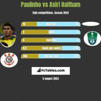 Paulinho vs Asiri Haitham h2h player stats