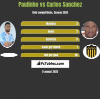Paulinho vs Carlos Sanchez h2h player stats