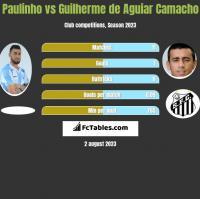 Paulinho vs Guilherme de Aguiar Camacho h2h player stats