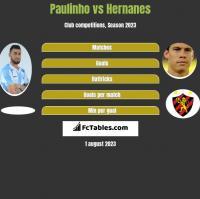 Paulinho vs Hernanes h2h player stats