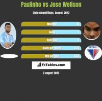 Paulinho vs Jose Welison h2h player stats