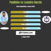 Paulinho vs Leandro Barcia h2h player stats