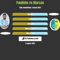 Paulinho vs Marcao h2h player stats
