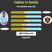 Paulinho vs Ronaldo h2h player stats