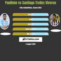 Paulinho vs Santiago Trellez Viveros h2h player stats
