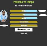 Paulinho vs Thiago h2h player stats