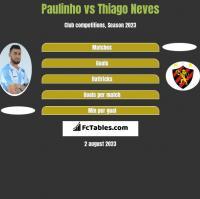 Paulinho vs Thiago Neves h2h player stats