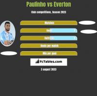 Paulinho vs Everton h2h player stats