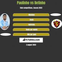 Paulinho vs Betinho h2h player stats