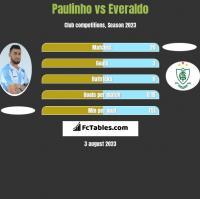 Paulinho vs Everaldo h2h player stats