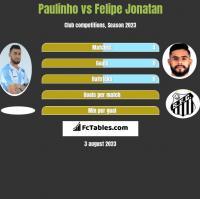 Paulinho vs Felipe Jonatan h2h player stats