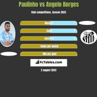 Paulinho vs Angelo Borges h2h player stats