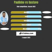Paulinho vs Gustavo h2h player stats