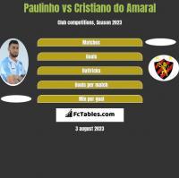 Paulinho vs Cristiano do Amaral h2h player stats
