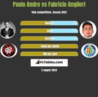 Paulo Andre vs Fabricio Angileri h2h player stats