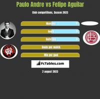 Paulo Andre vs Felipe Aguilar h2h player stats