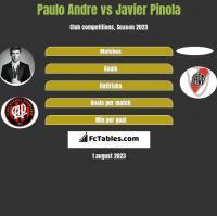 Paulo Andre vs Javier Pinola h2h player stats