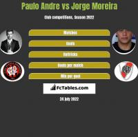 Paulo Andre vs Jorge Moreira h2h player stats