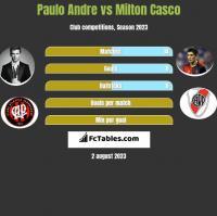 Paulo Andre vs Milton Casco h2h player stats