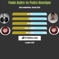 Paulo Andre vs Pedro Henrique h2h player stats