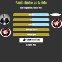 Paulo Andre vs Ivaldo h2h player stats