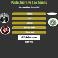 Paulo Andre vs Leo Gomes h2h player stats