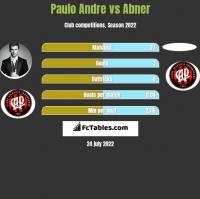 Paulo Andre vs Abner h2h player stats
