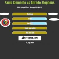 Paulo Clemente vs Alfredo Stephens h2h player stats