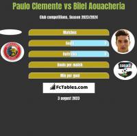 Paulo Clemente vs Bilel Aouacheria h2h player stats