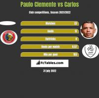 Paulo Clemente vs Carlos h2h player stats