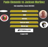 Paulo Clemente vs Jackson Martinez h2h player stats
