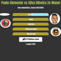Paulo Clemente vs Silva Oliveira Ze Manel h2h player stats