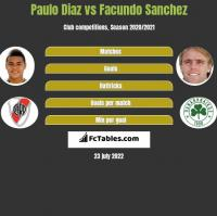 Paulo Diaz vs Facundo Sanchez h2h player stats