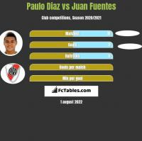 Paulo Diaz vs Juan Fuentes h2h player stats