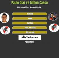 Paulo Diaz vs Milton Casco h2h player stats
