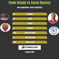 Paulo Dybala vs Aaron Ramsey h2h player stats
