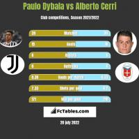 Paulo Dybala vs Alberto Cerri h2h player stats