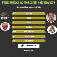 Paulo Dybala vs Aleksandr Kolomeytsev h2h player stats