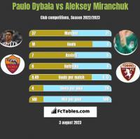 Paulo Dybala vs Aleksey Miranchuk h2h player stats