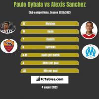 Paulo Dybala vs Alexis Sanchez h2h player stats
