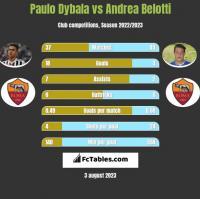 Paulo Dybala vs Andrea Belotti h2h player stats
