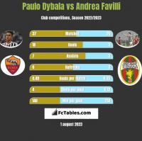 Paulo Dybala vs Andrea Favilli h2h player stats