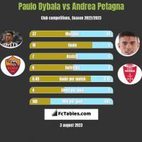 Paulo Dybala vs Andrea Petagna h2h player stats