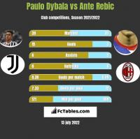 Paulo Dybala vs Ante Rebic h2h player stats