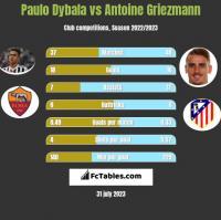 Paulo Dybala vs Antoine Griezmann h2h player stats