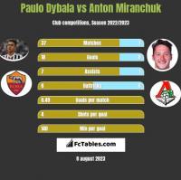 Paulo Dybala vs Anton Miranchuk h2h player stats