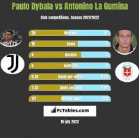 Paulo Dybala vs Antonino La Gumina h2h player stats