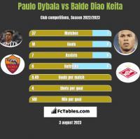 Paulo Dybala vs Balde Diao Keita h2h player stats