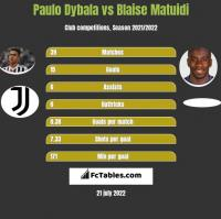Paulo Dybala vs Blaise Matuidi h2h player stats